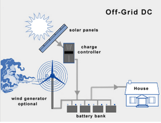System Diagram Also Wind Turbine Schematic Diagram Further Off Grid on